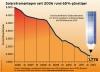 Entwicklung der Preise von Solarstromanlagen