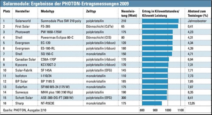Ertrag von Solarmodulen 2009: Quelle: Photon