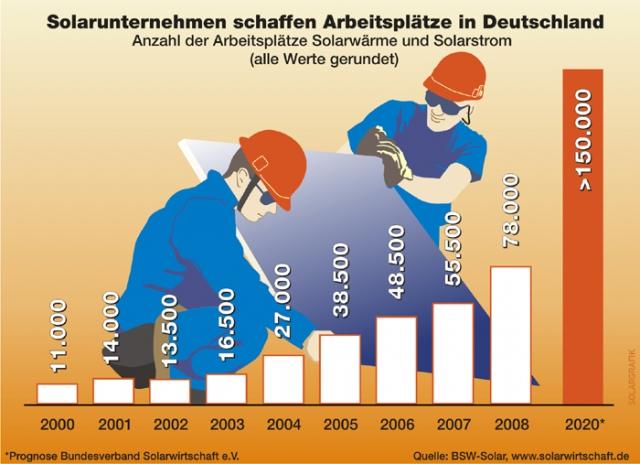 Arbeitsplätze in der Solarwirtschaft in Deutschland